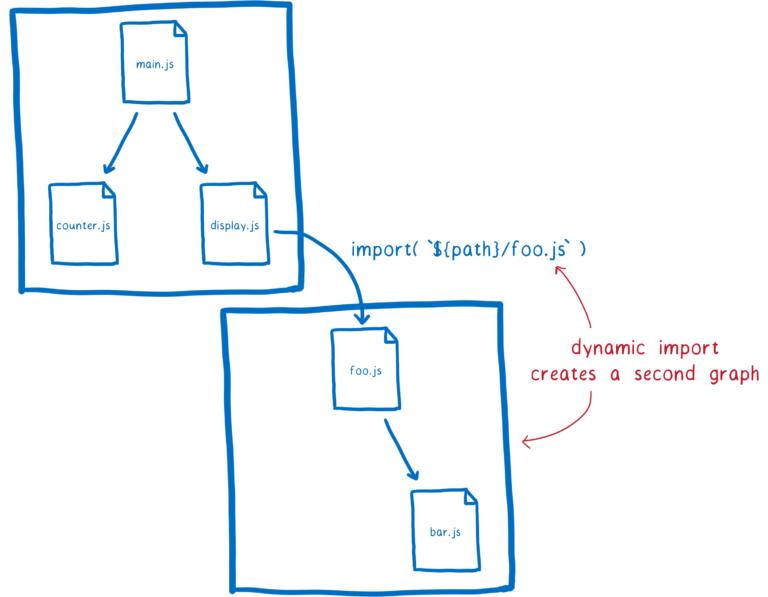 14dynamic_import_graph-768x597