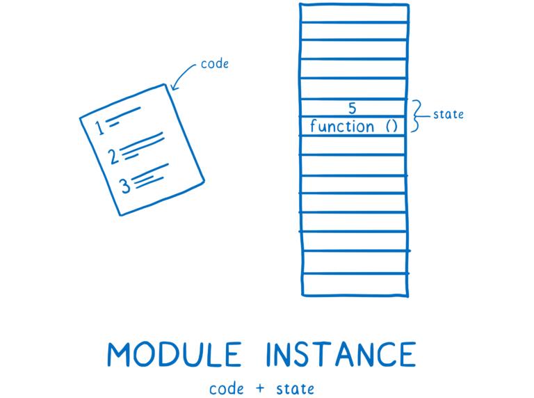 06_module_instance-768x572