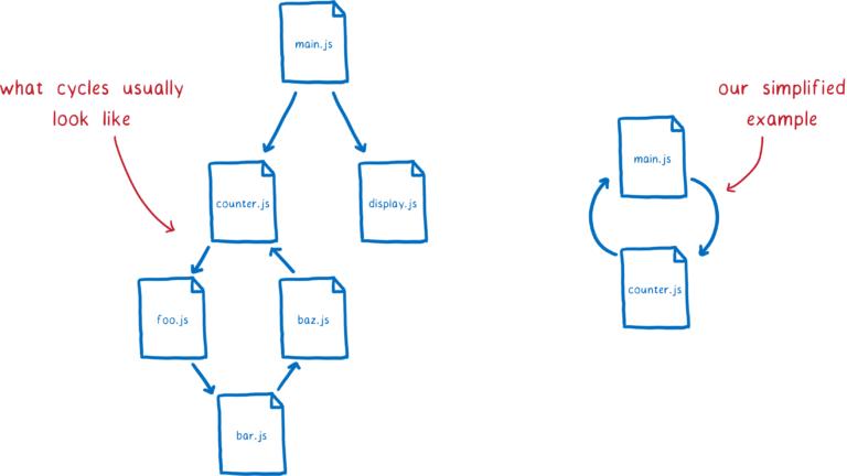 41_cyclic_graph-768x432