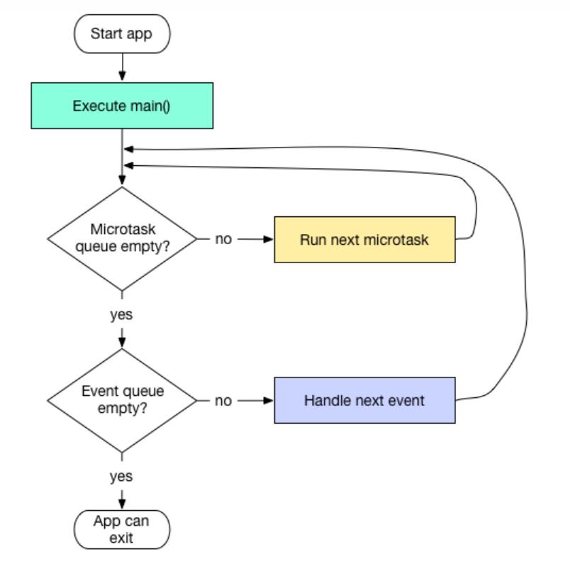 Dart Event Loop模型