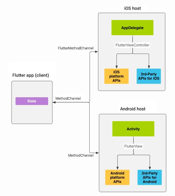Flutter platform channels