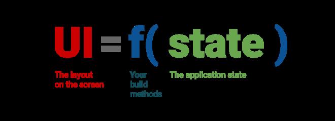 UI=f(state)