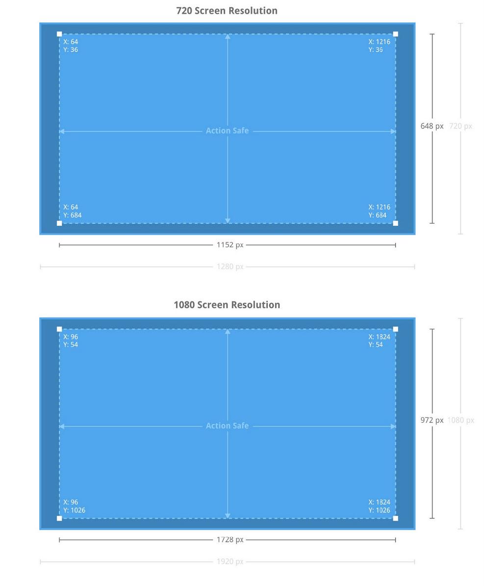 智能电视UI界面提供额外10%空白区